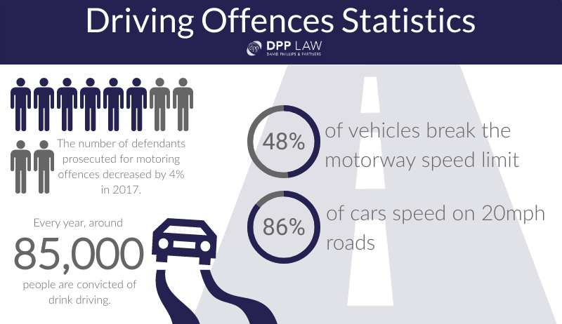 Driving Offences - DPP Law - Key Stats