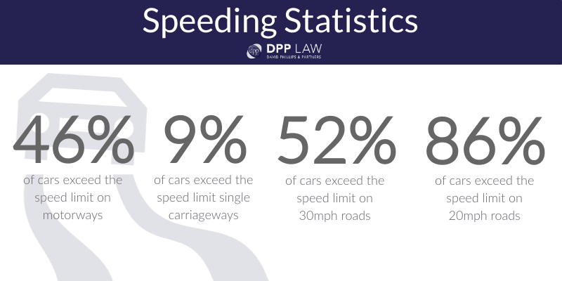 Driving Offences - DPP Law - Speeding