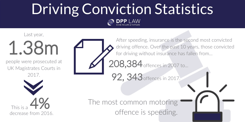 Driving Offences - Driving Conviction