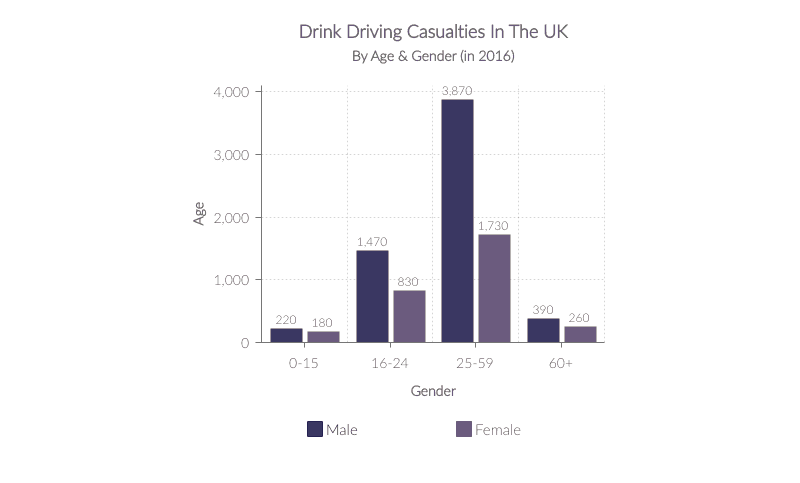 Drink Driving Casualties
