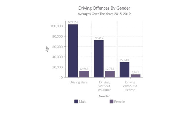 Driving Offences by Gender 2016-2019